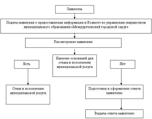 Приложение1.  Блок-схема.  Постановление с приложениями в формате PDF.