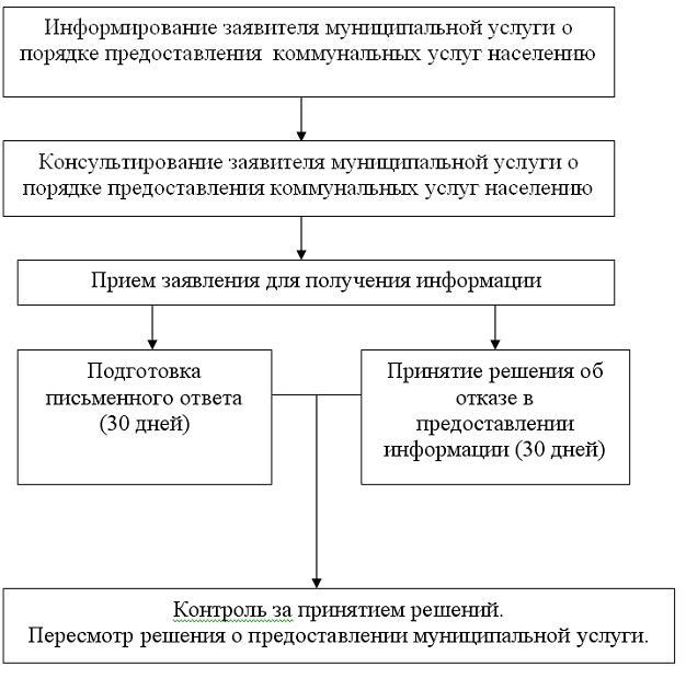 ▼Блок-схема предоставления